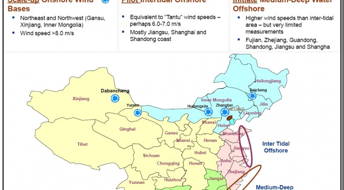 Offshore wind energy China