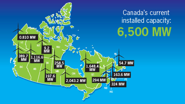installed-wind energy-canada