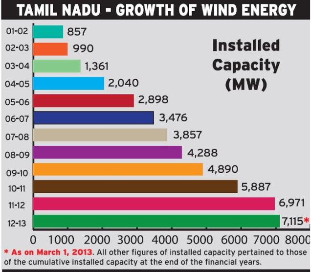 Wind Energy In Tamil Nadu Reve