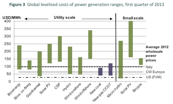 Levelized Cost Of Electricity: Solar power and wind energy are rapidly becoming competitive