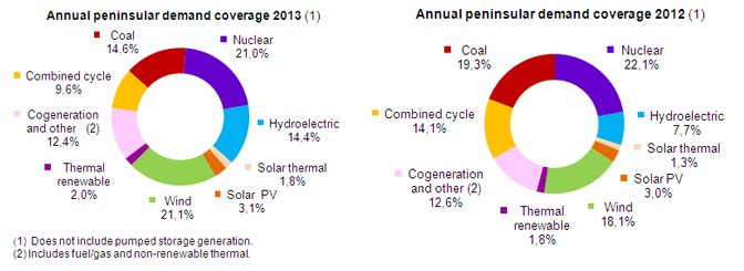 Renewable energies (wind energy, CSP, PV) covered 42.4% of the demand in Spain