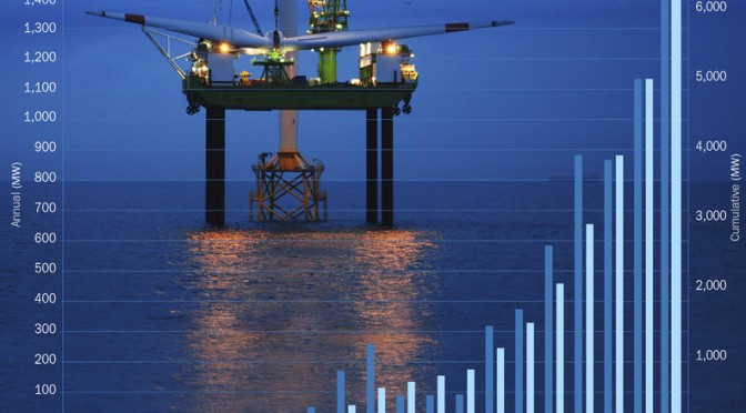 Offshore wind power approaching 7 GW worldwide