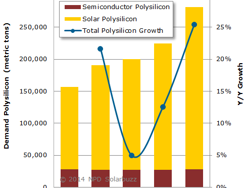 Photovoltaic Global Demand for Polysilicon to Surge 25% in 2014