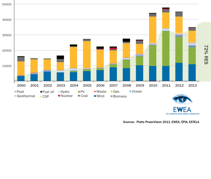 http://www.evwind.es/wp-content/uploads/2014/02/europa-2013.png