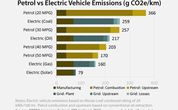 Petrol versus Electric Vehicle Emissions