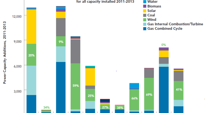 US Annual Power Capacity Additions by Region 2011-2013