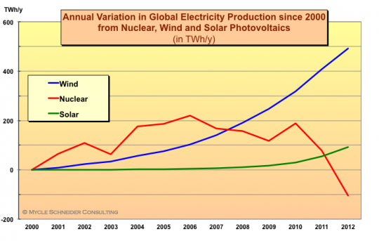 global-electricity-production
