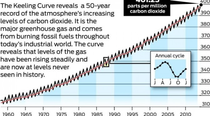 co2 climate change