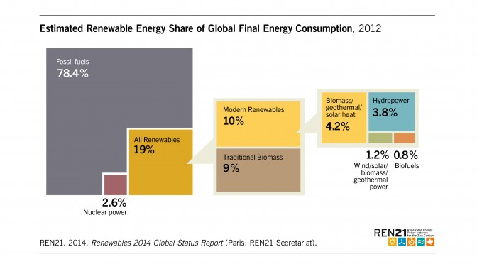 Renewable energy provided around 19 per cent of global final energy consumption in 2012