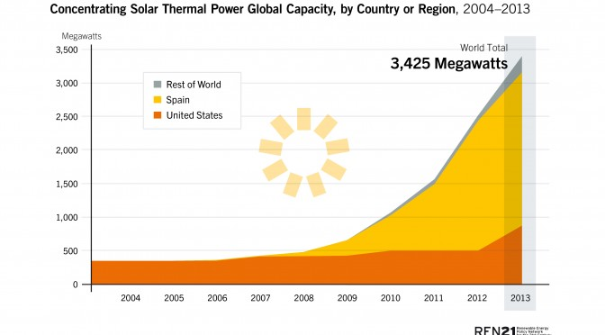 Concentrated Solar Power (CSP) in 2013 increased by nearly 0.9 GW, up 36%, to more than 3.4 GW