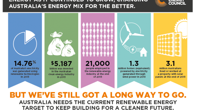 Clean-Energy-Australia-Report-2013-infographic