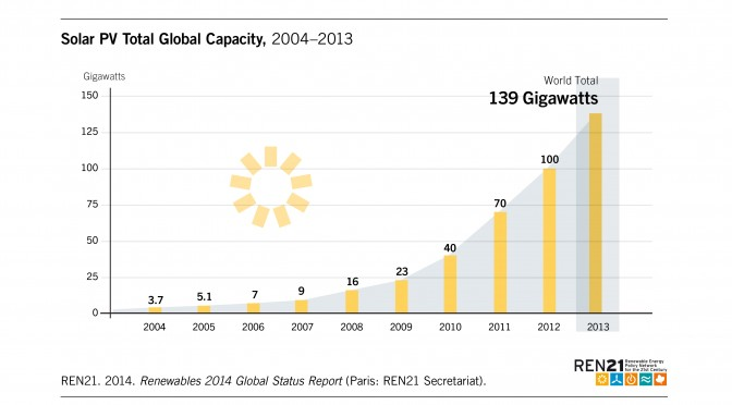 2013: Record-year for solar photovoltaics