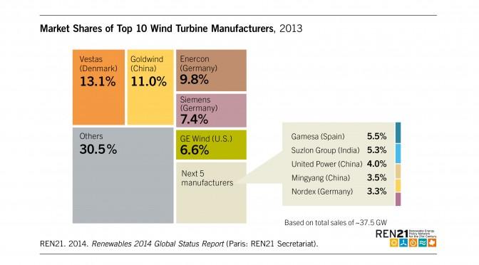 Wind_Market