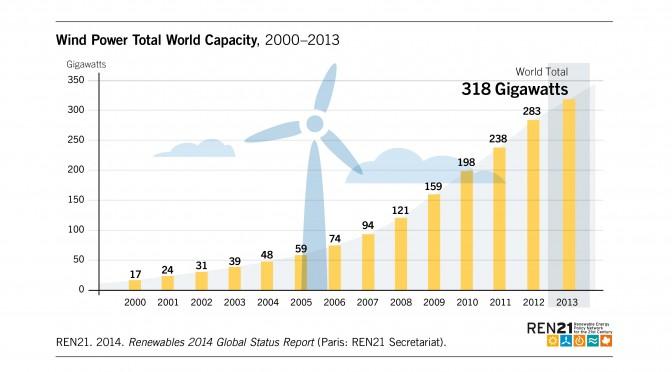 Wind_Power Capacity
