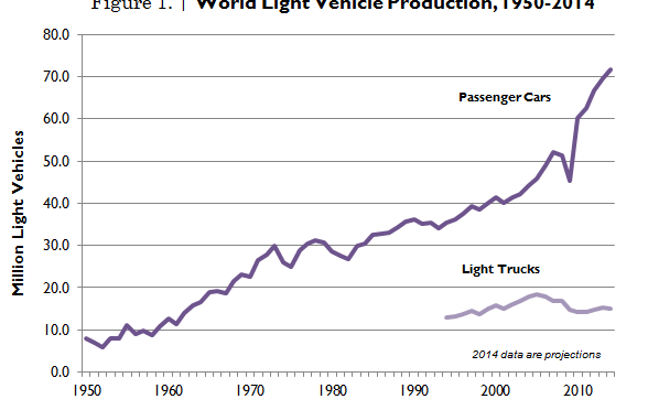 Auto Production Sets New Record, Fleet Surpasses 1 Billion Mark