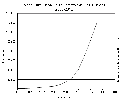 China Leads World to Solar Power Record in 2013