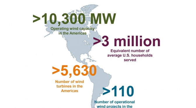 Infographic: Siemens Wind Power Americas – by the numbers