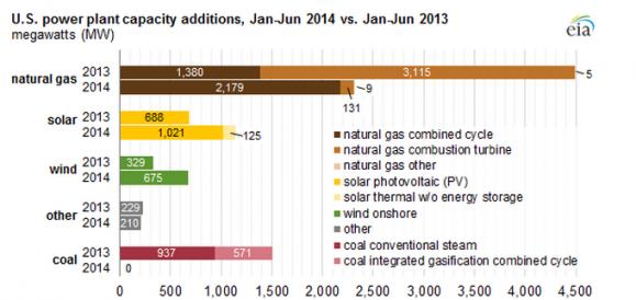 EIA_1H_2014_Renewable_Capacity_579_274