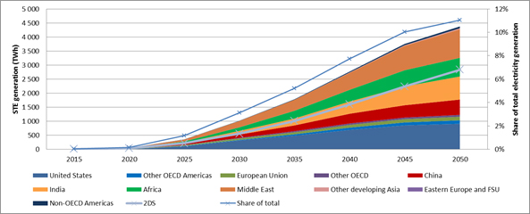 IEA: Solar energy, PV and Concentrated Solar Power, could dominate electricity by 2050