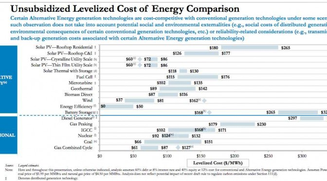 Wind energy and solar power compete with coal, gas