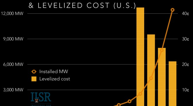 Solar Energy Will Be as Cheap as Fossil Fuel Energy by 2016