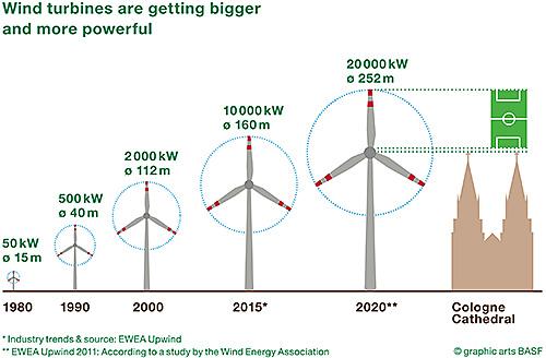 Wind turbines grow into the sky