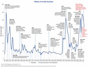 oil price1