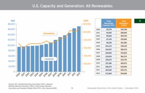 2013-US-renewable-energy-generation-650x420