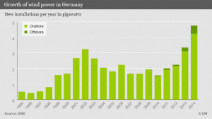 germany wind power