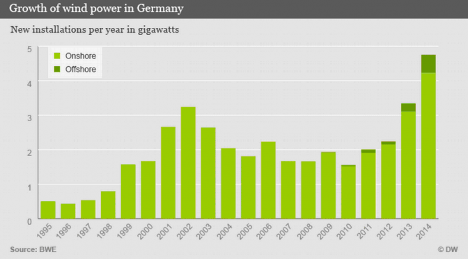 Wind energy fuels transition to renewable energy in Germany