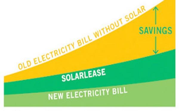 Google Invests $75 Million in solar power