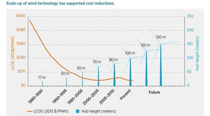 DoE-wind-costs
