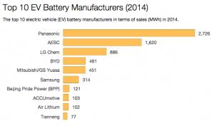 EV-Battery-Manufacturers
