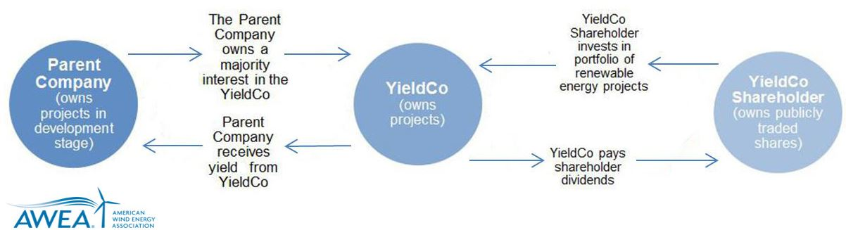 "You can be an investor in a wind farm through new ""YieldCos"" 