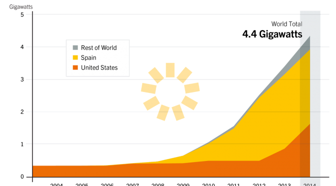 Concentrated Solar Power (CSP) in 2014 grew 27% to 4.4 GW