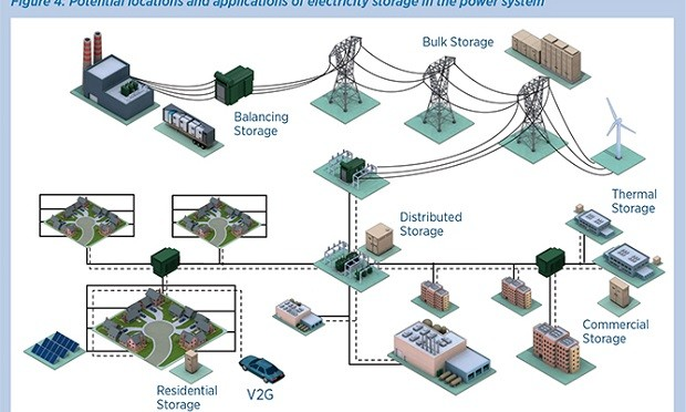 IRENA Roadmap Breaks New Ground on Renewable Energy Storage