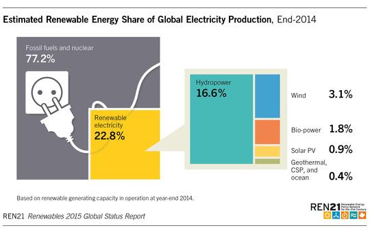 REN21 global renewable energy report