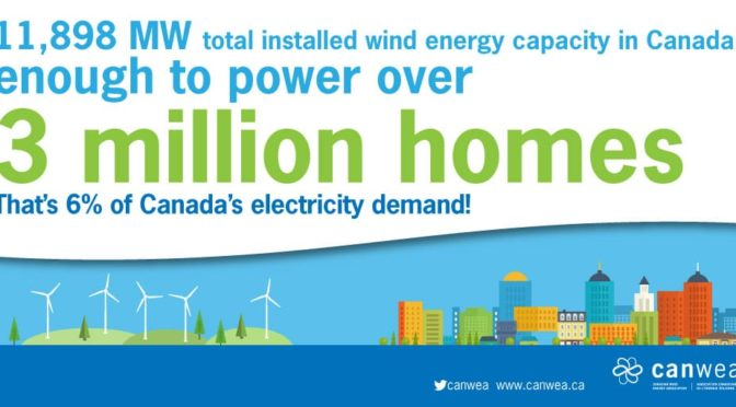 Canada's wind energy industry had another year of strong growth in 2016, adding 702 MW of new capacity