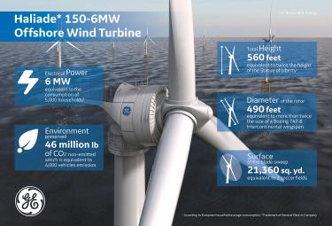 GE Renewable Energy to supply Haliade Offshore Wind turbines in China