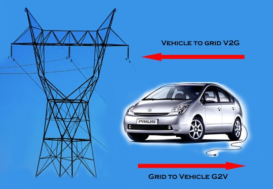 Electric Vehicles and the Grid: Business Opportunities for Vehicle-to-Grid (V2G) Integration Technologies