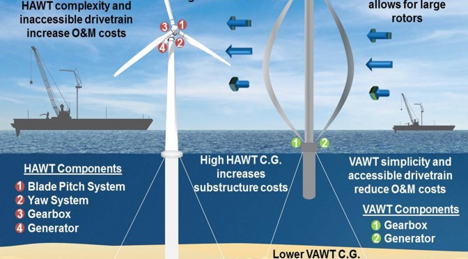 Offshore wind energy: vertical axis wind turbines