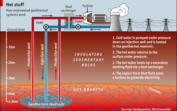 Geothermal Energy Development Picking Up Steam