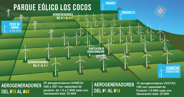 Los Cocos wind farm wins IDB award