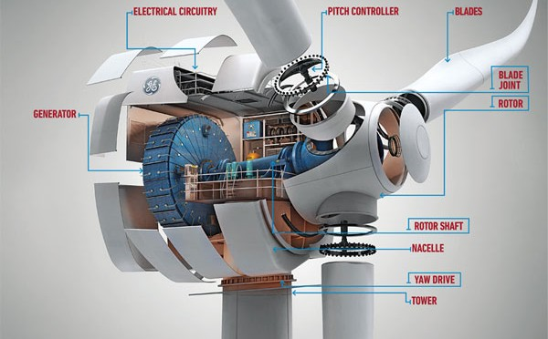 Omega Selects GE's New 2.2-107 Brilliant Wind Turbines for 70-Megawatt Wind Farm in Brazil