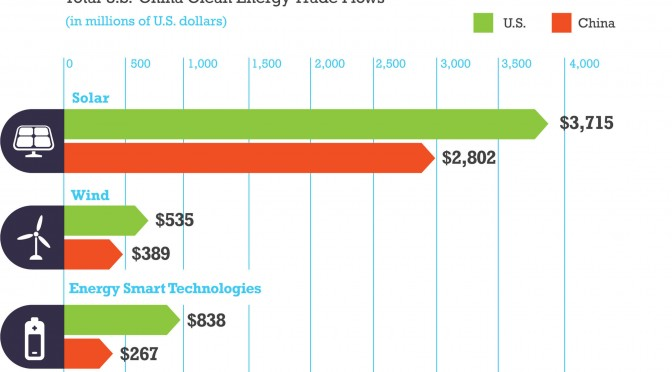 The U.S.-China Clean Energy Trade Relationship in 2011