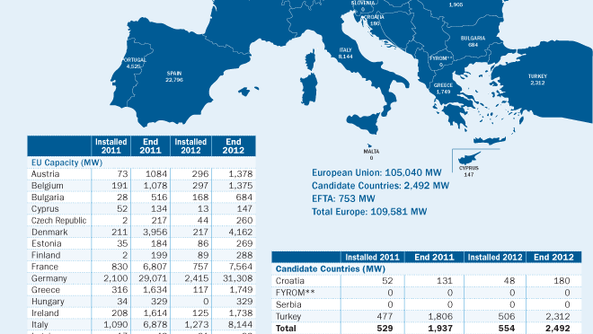 Europe's installed wind power capacity will increase 64% by 2020