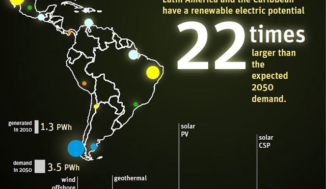 Latin America and the Caribbean Announce Ambitious New Renewables Target