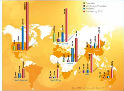 Current Status of Concentrated Solar Power in the world