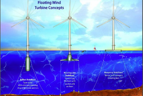 NER 300 backs floating wind energy, concentrated solar power