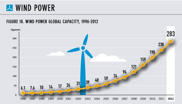 Wind energy and other renewables to power 25% of world within 5 years